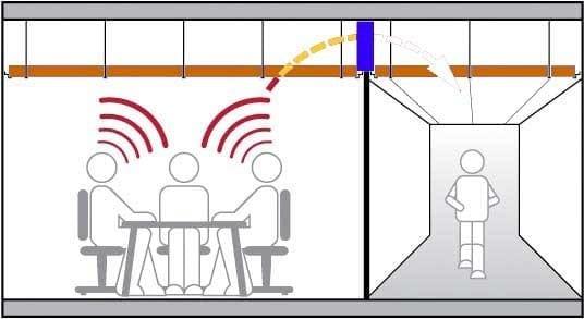 cloison acoustique silence isolation phonique kytom. Black Bedroom Furniture Sets. Home Design Ideas