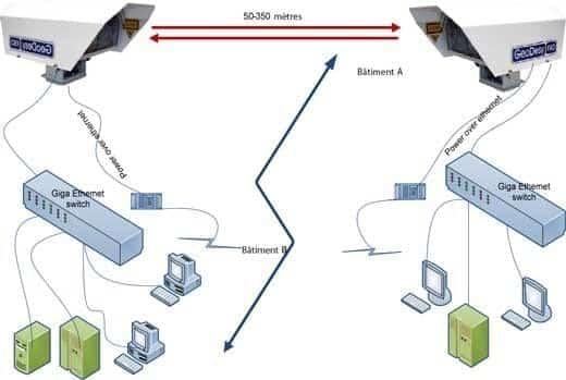 laser ptp pour transmission entre immeubles