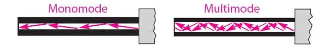 Fibre Lan monomode et multimode
